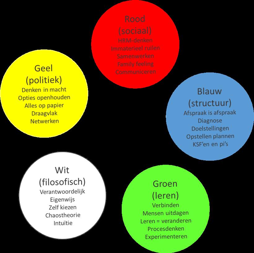 verandermanagement-kleurendenken-caluwe1